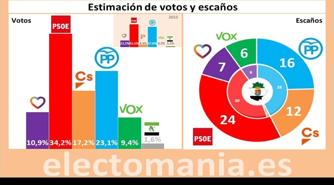 Ciudadanos tendría la llave, según Electopanel Extremadura