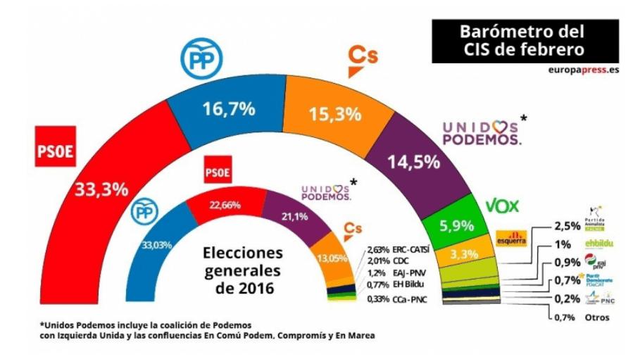 Último barómetro del CIS: Espectacular subida del PSOE, que podría gobernar con Podemos