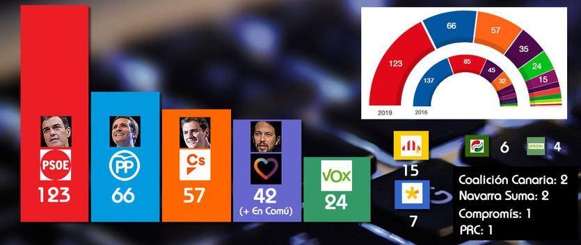 Elecciones 28-A: El PSOE arrasa y el PP se hunde