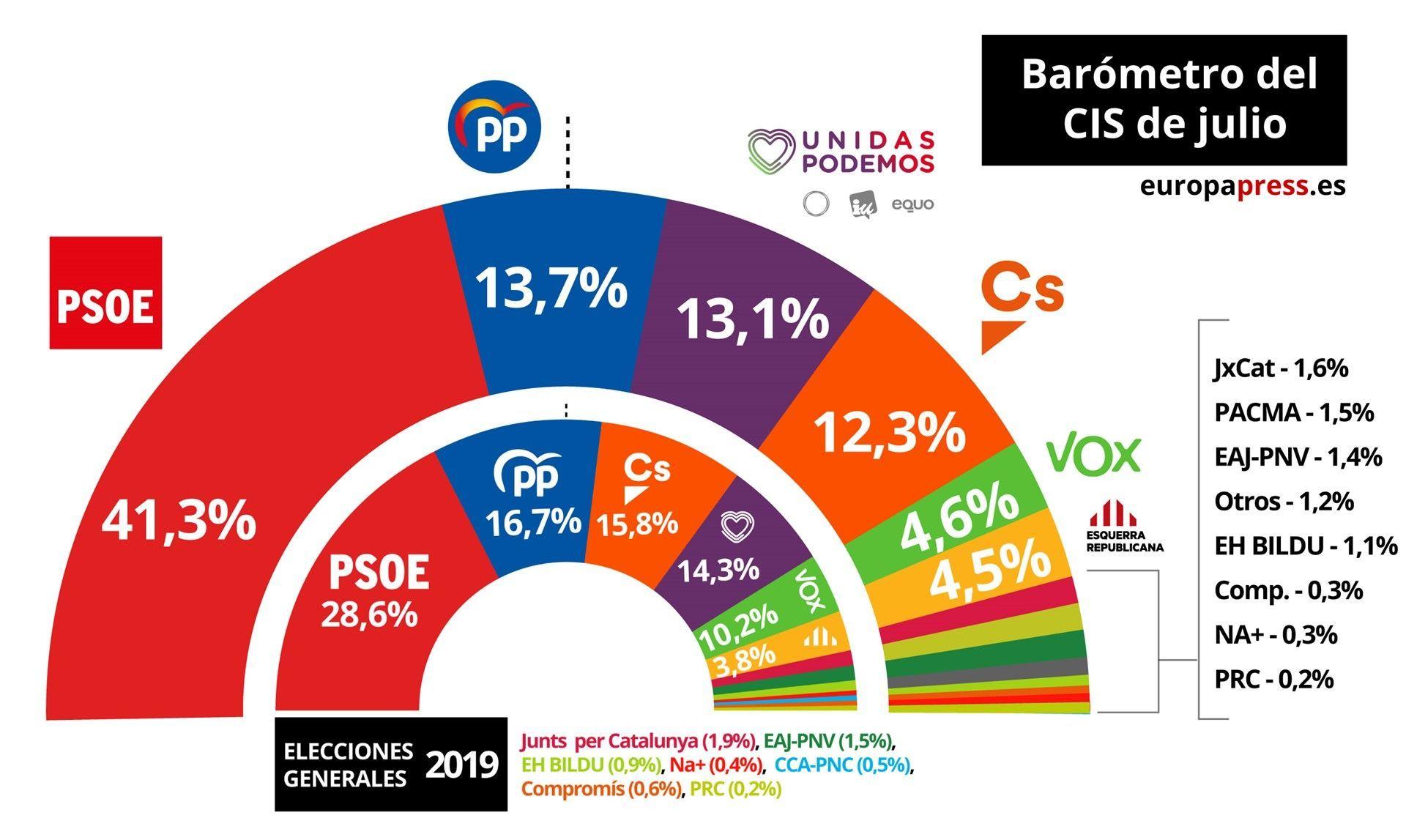 El CIS sitúa al PSOE con el 41,3% en intención de voto