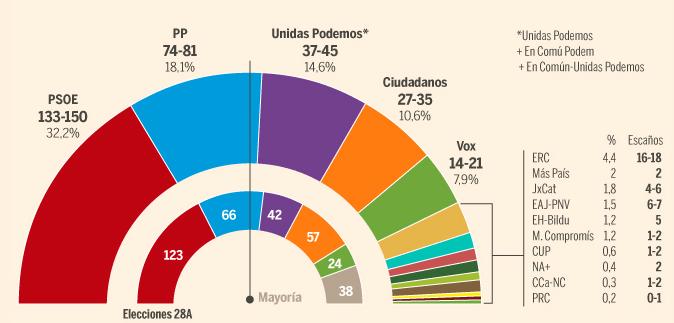 Encuesta del CIS: El PP se aleja del PSOE, Cs se hunde, Podemos, igual y VOX, baja