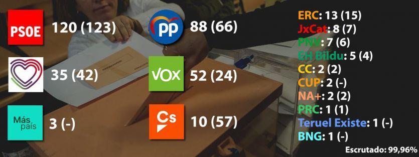 Elecciones 10N: El PSOE gana pero es insuficiente, ascienden PP y VOX y se hunde Ciudadanos