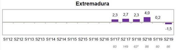 La confianza de los inversores de Extremadura ha caído a valores negativos durante el segundo semestre de 2019